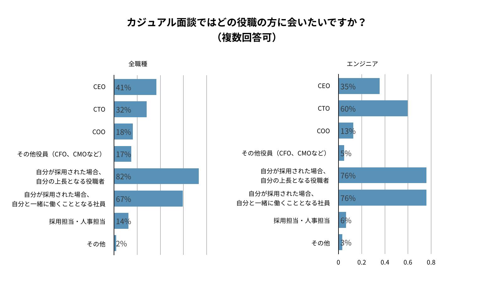 カジュアル面談でどの役職の方に会いたいか。カジュアル面談で最も会いたいのは、自分と直接一緒に働く人(上長が82%、同僚が67%)、その次がCEO(41%)。