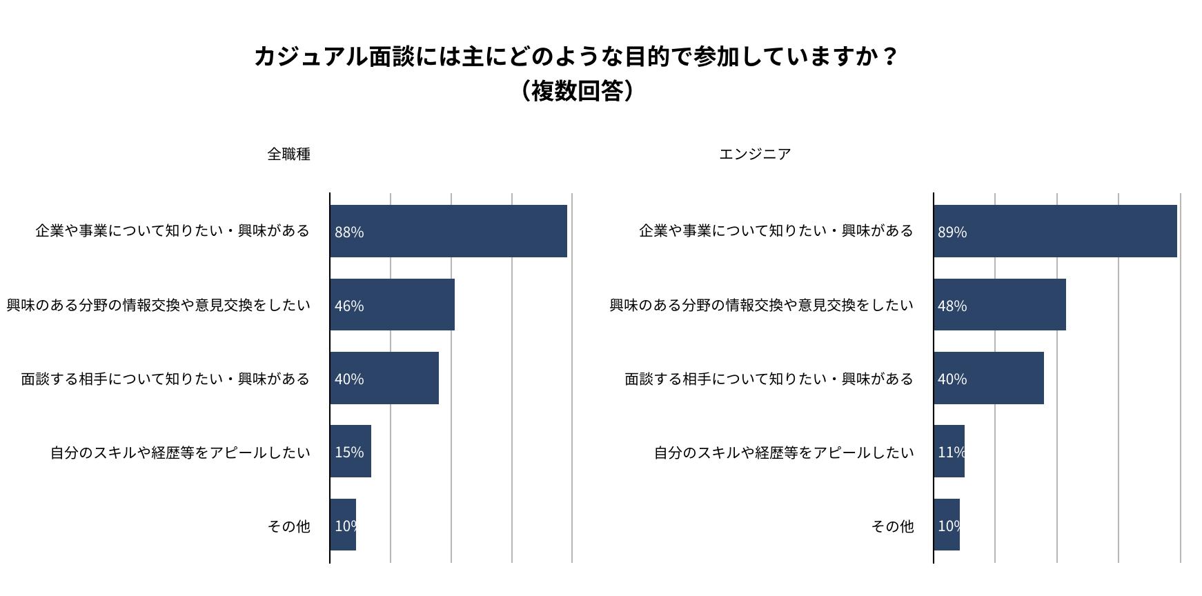 カジュアル面談の参加目的。90%が「企業や事業について知りたい・興味がある」